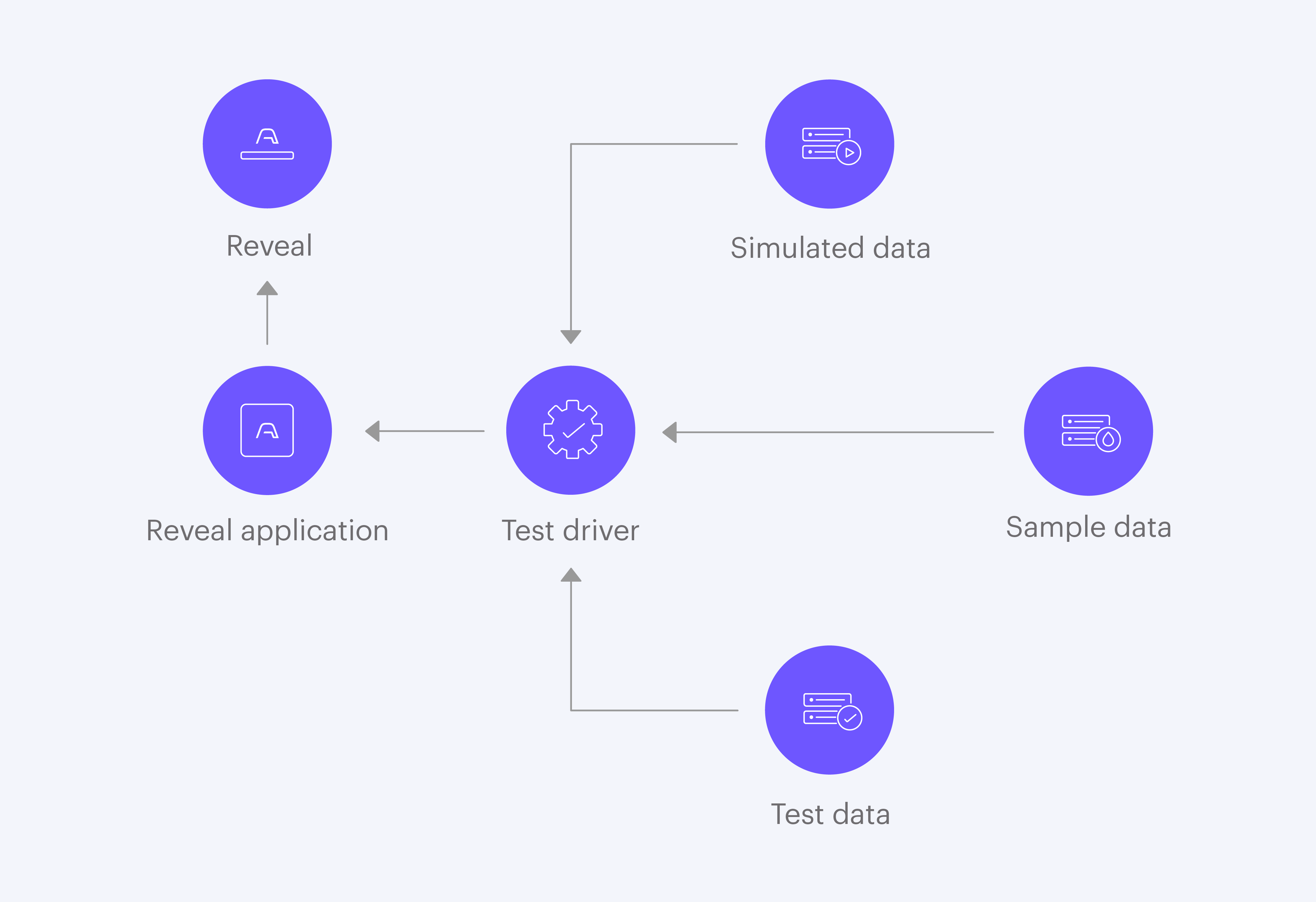 Agent testing diagrams-03 copy