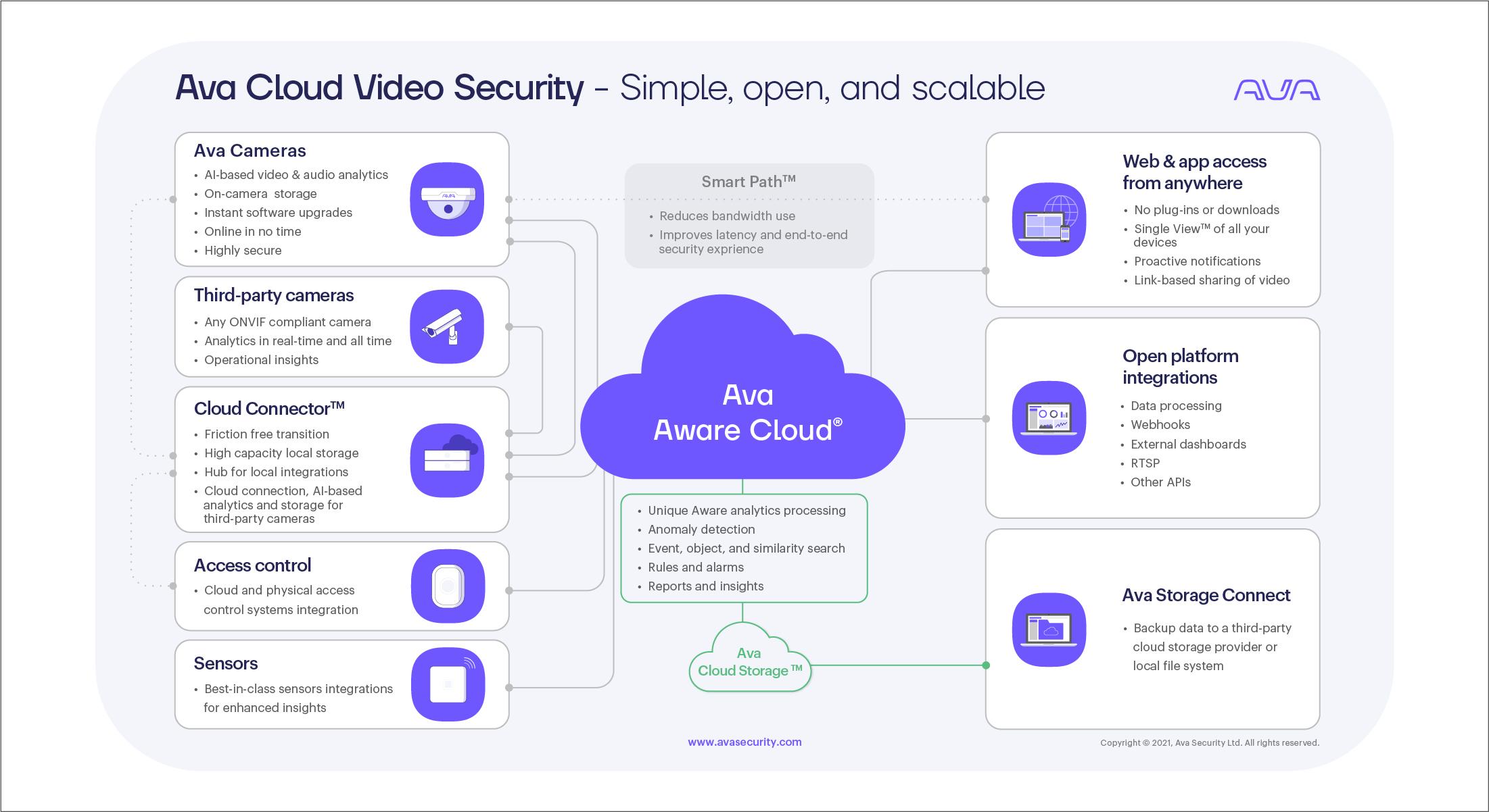 Ava Cloud Video Security Architecture - light